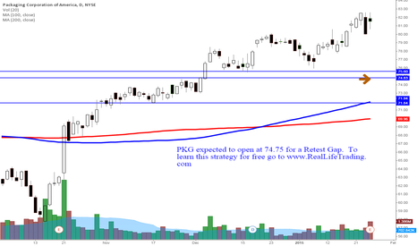 PKG: PKG Day Trade Retest Gap (Brad Reed Jan27,2015)