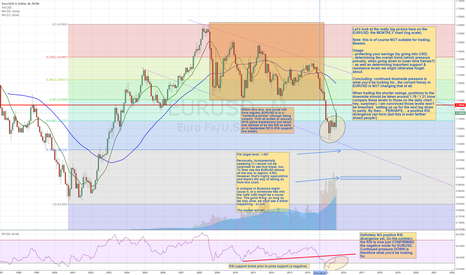 EURUSD: STUMBLING THE EURUSD legs by the MONTH