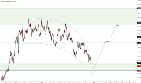 EURJPY: Prepare for the Break