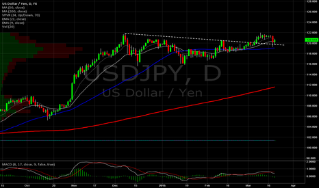 USDJPY: Yen Daily. Re-test of DTL break