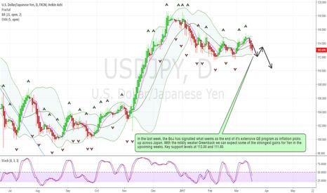 USDJPY: USDJPY end of BoJ easing?
