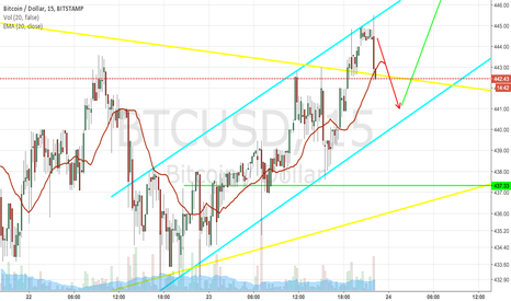 BTCUSD: Here we go