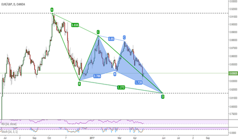 EURGBP: Bullish Butterfly and AB=CD