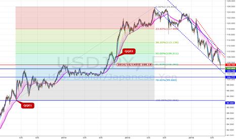USDJPY: 円はどこまで買われるか