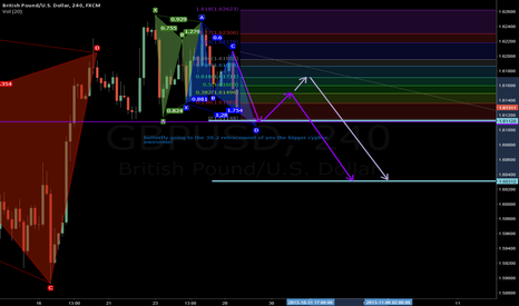GBPUSD: GU PATTERNS: CONFLUENCE