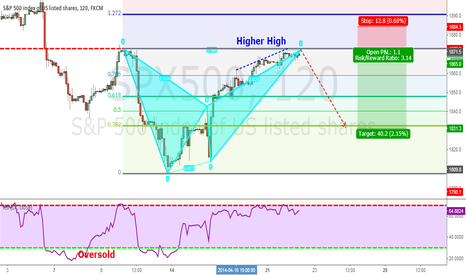 SPX500: Bearish Bad Pattern Completed
