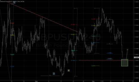 GBPUSD: Temporary pullback @ 1.30 zone expected