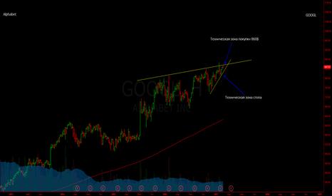 GOOGL: googl
