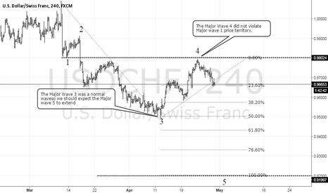 USDCHF: Usd/Chf sell setup