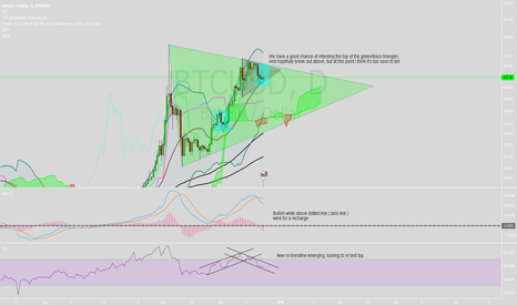 BTCUSD: BTCUSD Triangles on deck