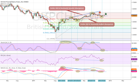 GBPCHF: Weekly Bearish & Bullish Divergences