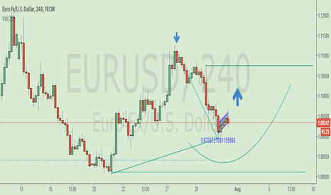 EURUSD: EURUSD still around but long stay waiting buy.