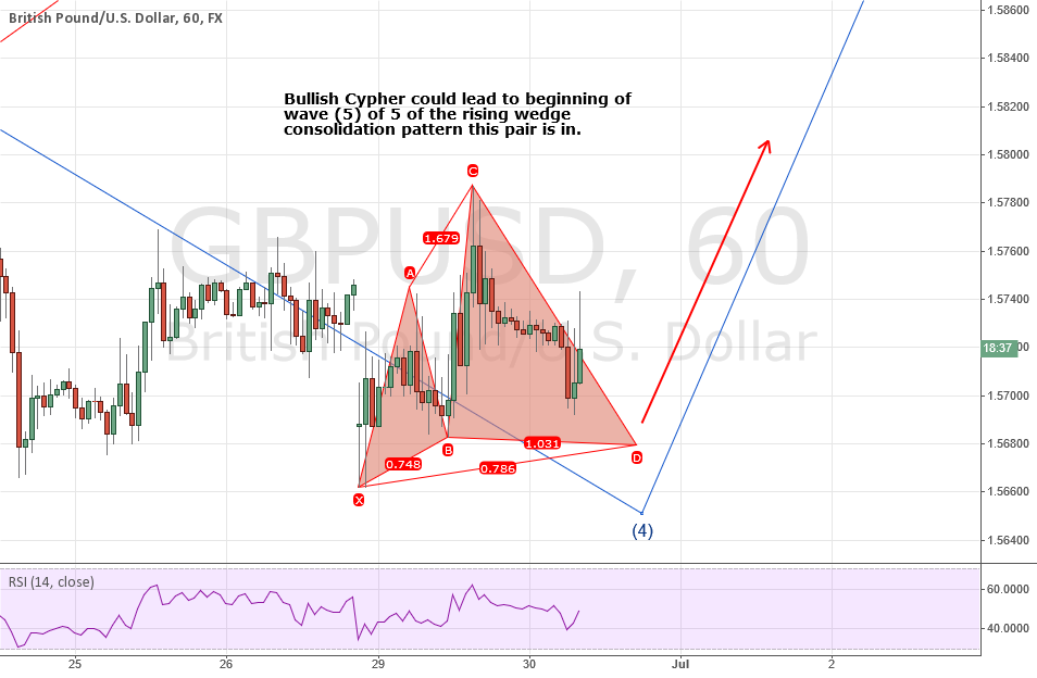 GBPUSD: Top-down In-depth Analysis. Bull Cypher Coming Soon!