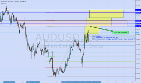 AUDUSD: AU Levels of Interest