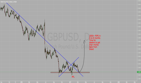 GBPUSD: GBPSUD LONG 2000+ PIPS