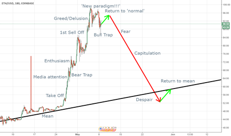 ETHUSD: Stages of the Ethereum Bubble
