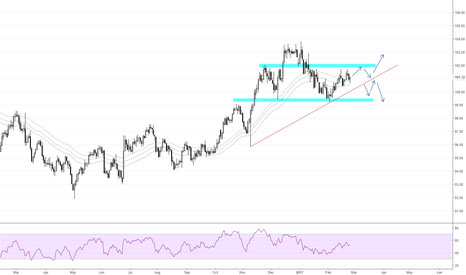 DXY: Dollar Index Daily Analysis