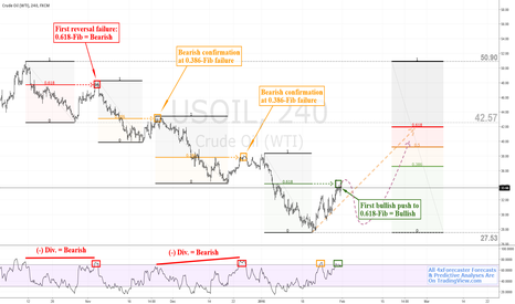 USOIL: Anatomy Of A (limited) Retracement | $WTI #crude #oil $USOil