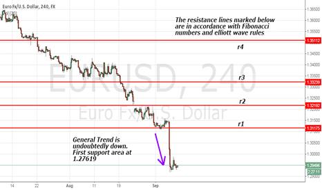 EURUSD: EURUSD (more downside to come)