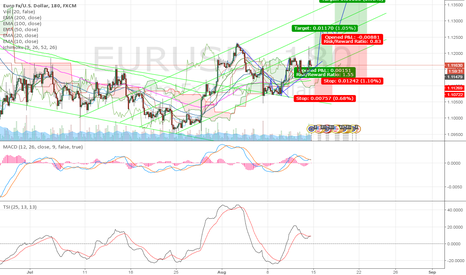 EURUSD: channel continues