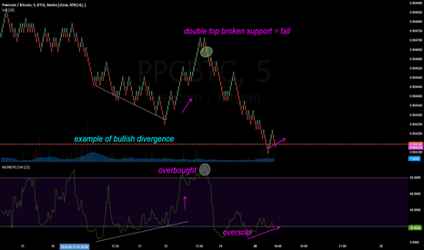 PPCBTC: PPC Long, example of bullish divergence