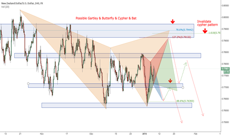 NZDUSD: All in one package