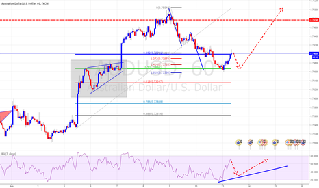 AUDUSD: TCT Trade But Waiting for Double Bottom For Long Opportunity