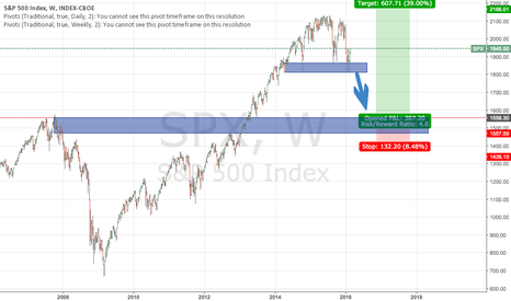 SPX: Potential SPX Long in the future