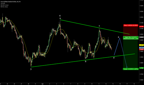 "EURNZD: Waiting for wave ""e"" in triangle to short EURNZD"