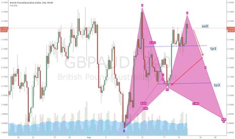 GBPAUD: emerging partern