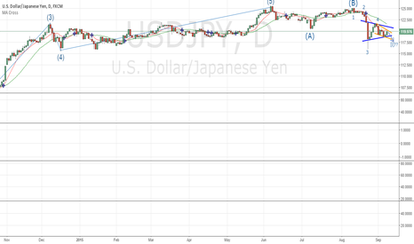 USDJPY: USDJPY still bearish in outlook