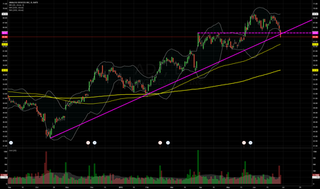 ADI: $ADI pullback into support within uptrend = long opportunity