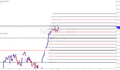 NIFTY: Nifty  intraday   and daily levels