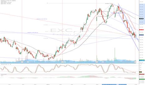 EXC: EXC - bouncing on weekly trendlines.