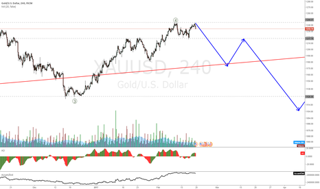 XAUUSD: XAUUSD accumulating on to before a fall to wave 5