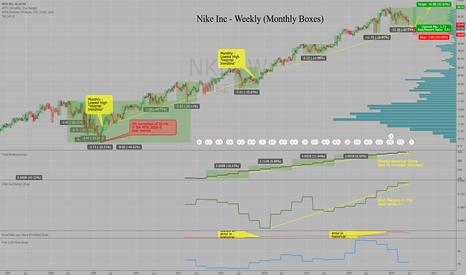 NKE: Nike NKE - Nearing Buy Level at 51 for return to 69 this year