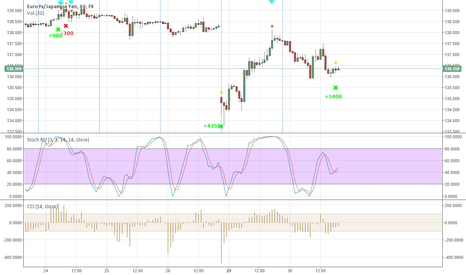 EURJPY: New signal #6 - Buy now