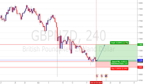 GBPNZD: Q-FOREX LIVE CHALLENGING SIGNALS GBPNZD BUY ENTRY @ 1.70177