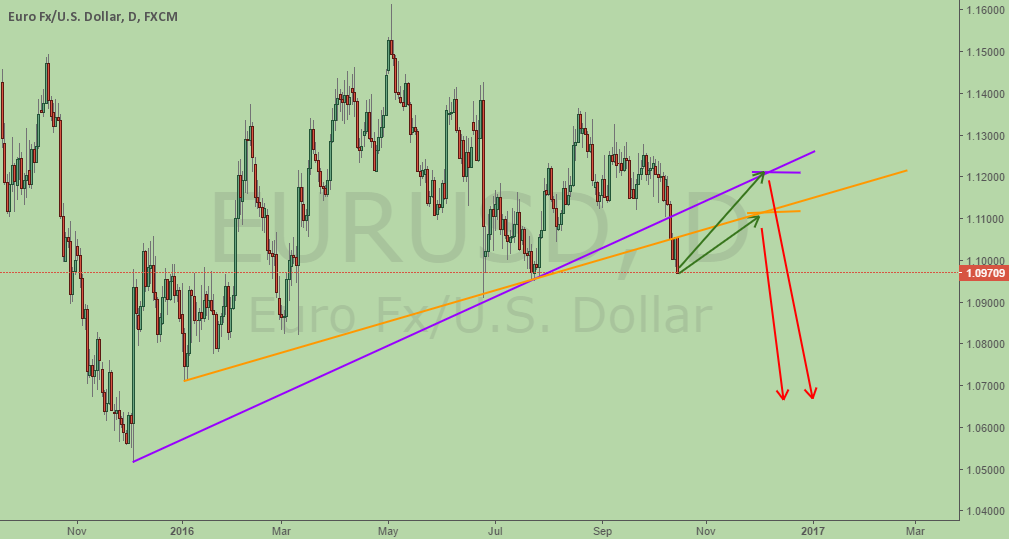 EURUSD, which trendline is the pullback going to challenge?