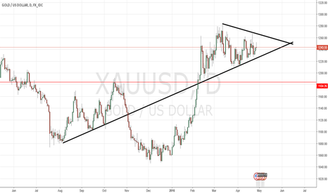 XAUUSD: XAUUSD Breakout is coming.