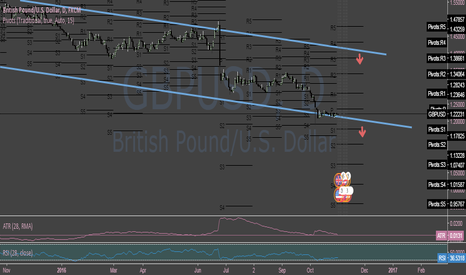GBPUSD: GBPUSD LT: Bearish ST: Sideways