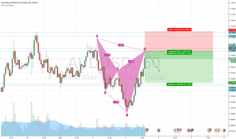 AUDUSD: Bearish Cypher on 1H AUDUSD