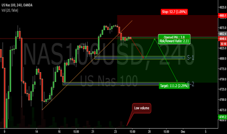 NAS100USD: Break of the 4H bullish trend- NASDAQ