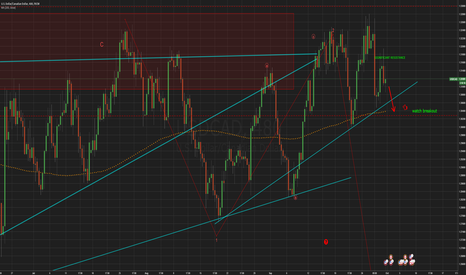 USDCAD: Strong Sell if....