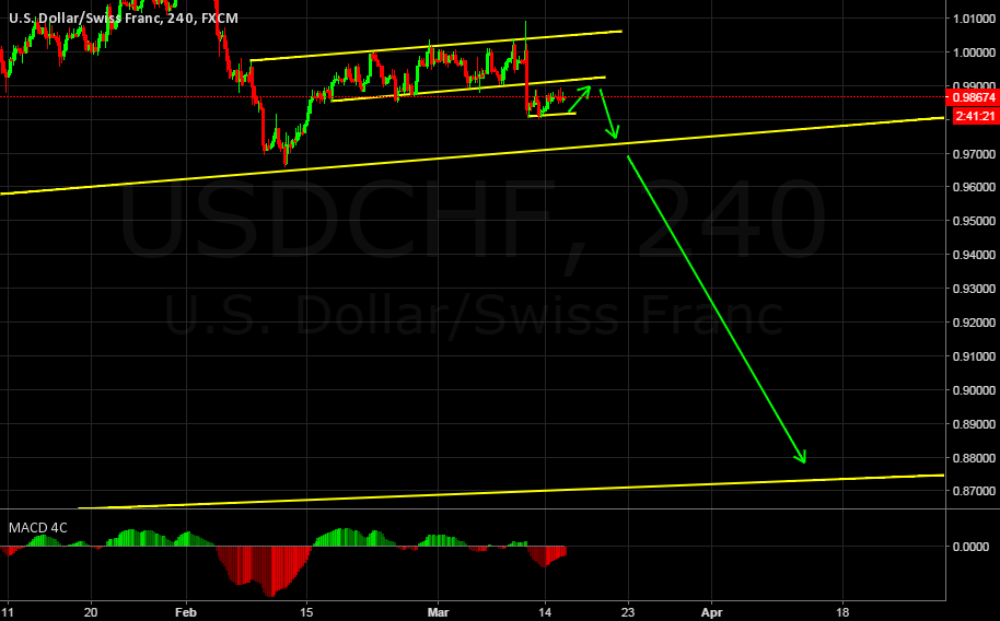 USDCHF, Fed rate ? In the decision zone!