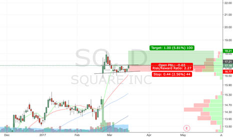 SQ: Possible flag break out post earnigs move