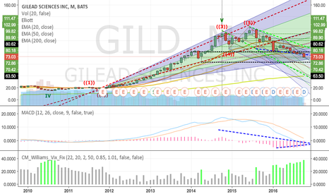 GILD: Time to double down on GILD