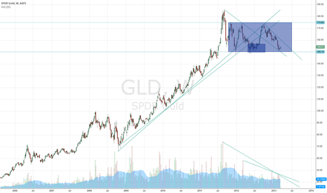 GLD: GOLD 2 truble situation