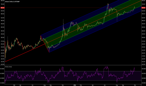 BTCUSD: Bitcoin Long Term Uptrending Pitchfork