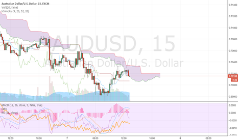 AUDUSD: China fears wreck commodity currencies